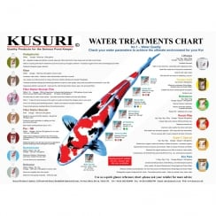 Water Treatments Chart