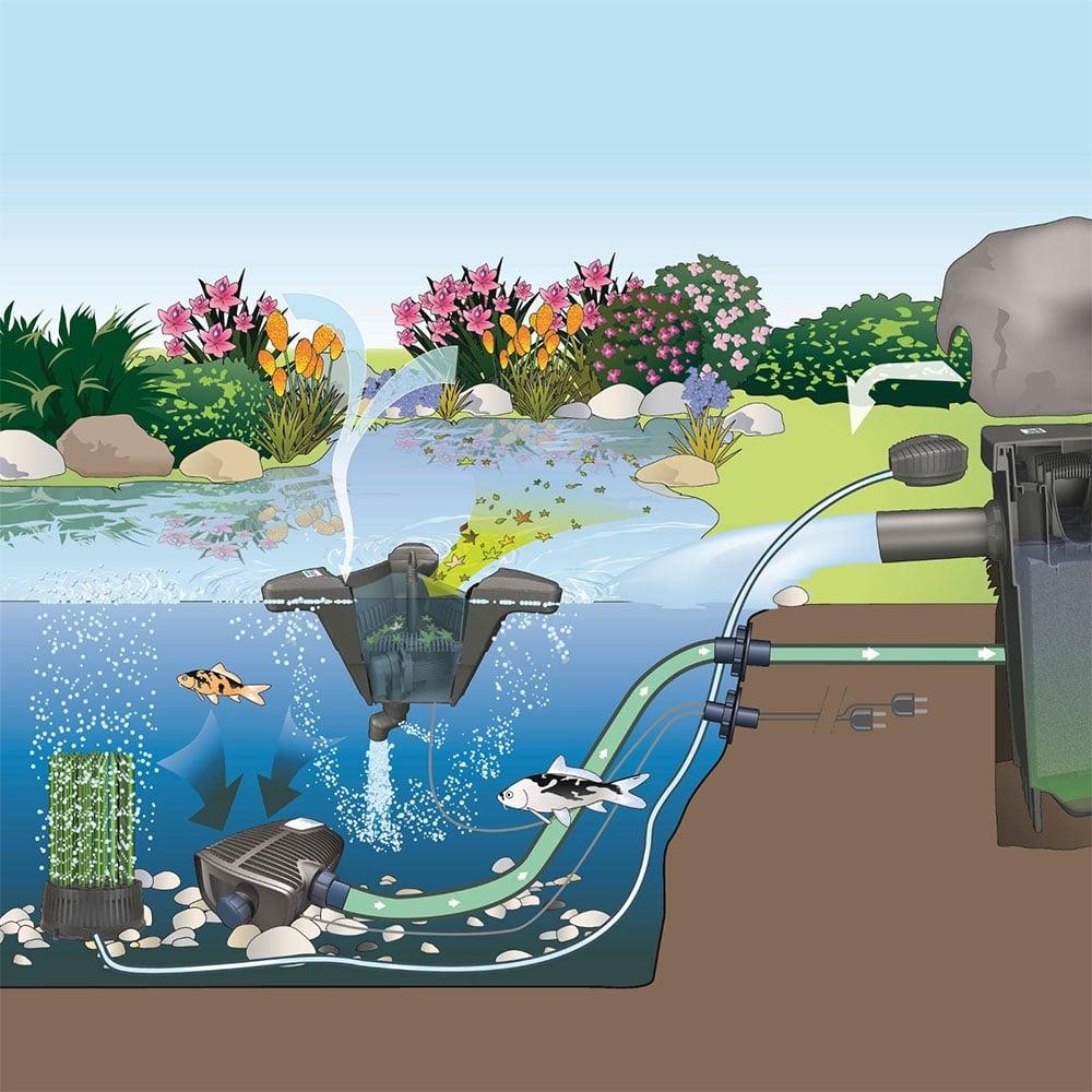 Как сделать фильтр для водоёма своими руками
